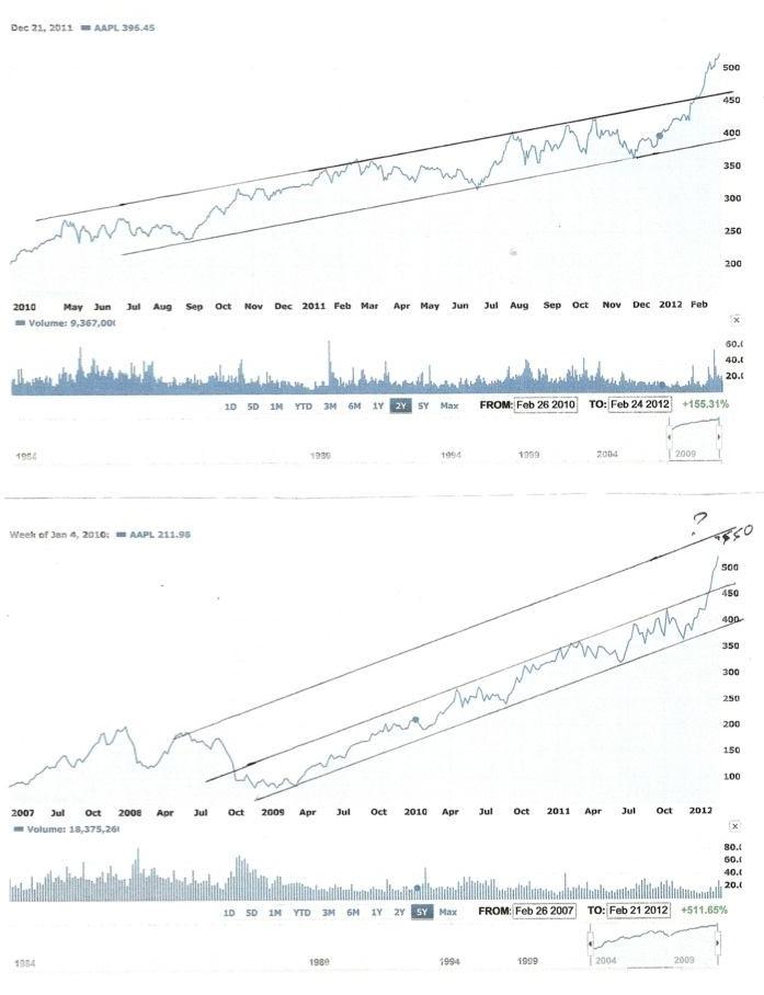 AAPL charts.jpg
