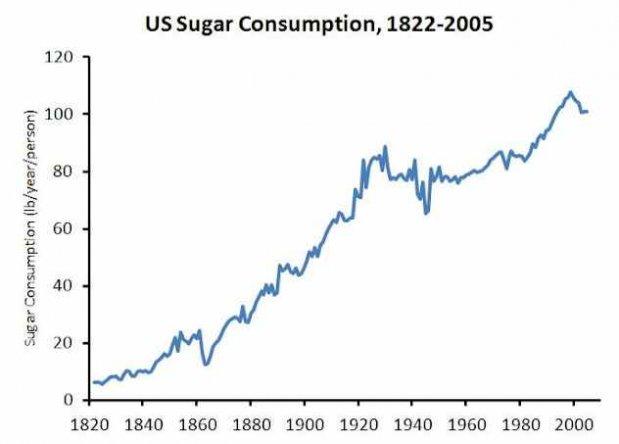 american-sugar-consumption.jpg