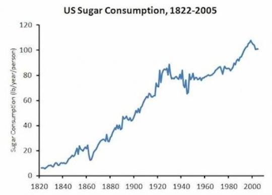 sugarchart1.JPG