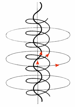 256px-Magnetic_rope.png