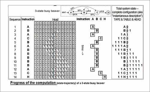 500px-State_diagram_3_state_busy_beaver_4_.jpg